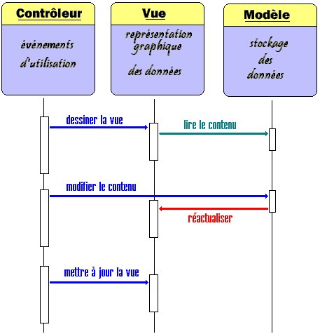 chap2.4 : le package swing  diagramme package mvc #6